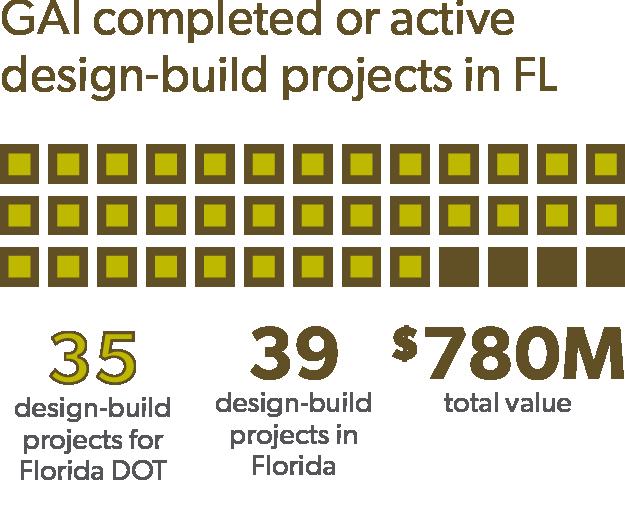 GAI Design-build projects in FL