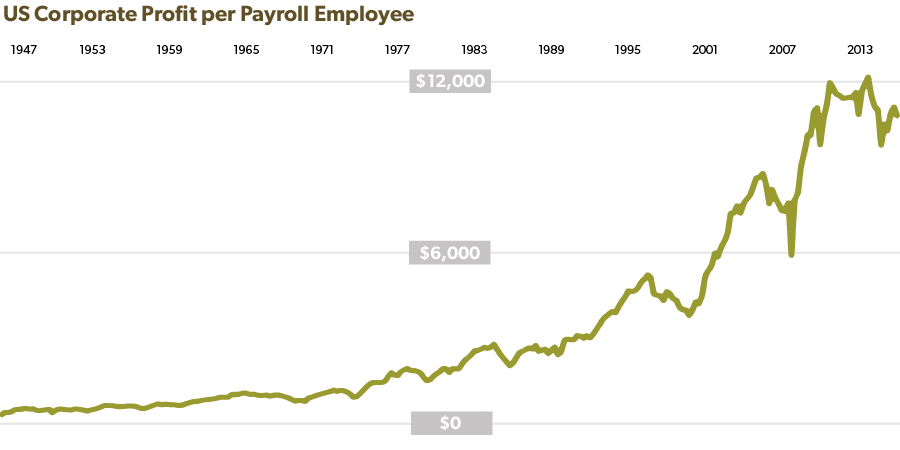 US Corporate Profit per Payroll Employee