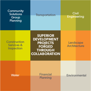 Development projects collaboration