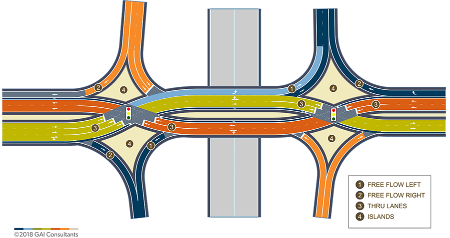Diverging Diamond Interchanges Flow